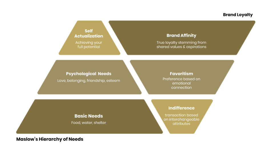 Brand Loyalty Hierarchy of Needs