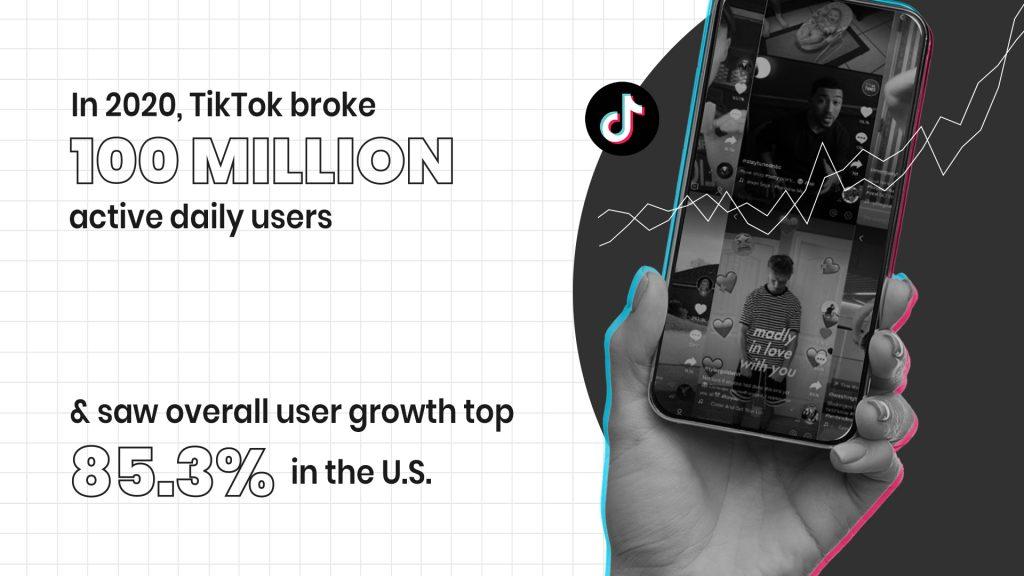TikTok Reaches 100 Million Daily Users in 2020