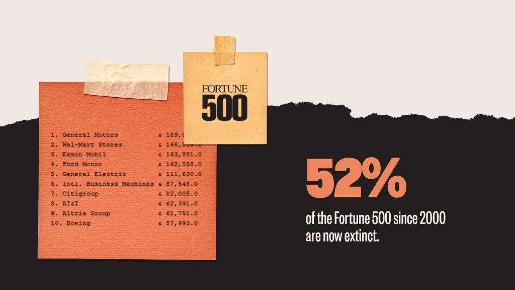 52-percent of companies on the Fortune 500 list in 2000 are now completely gone